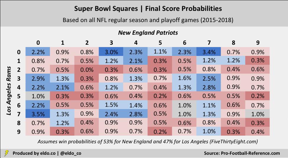 Football Squares | Super Bowl Squares | Play Football